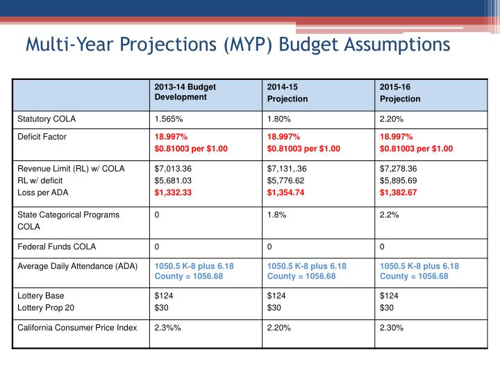 Multi-Year Projections (MYP) Budget
