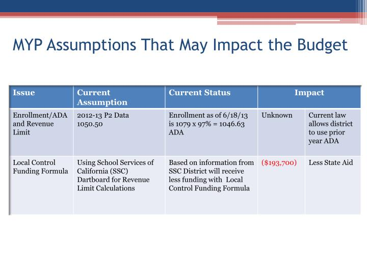 MYP Assumptions That May Impact the Budget