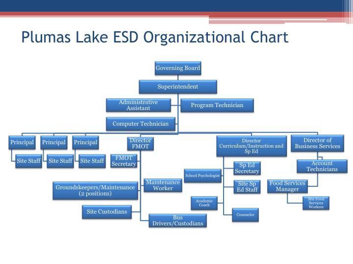 Plumas Lake ESD Organizational Chart