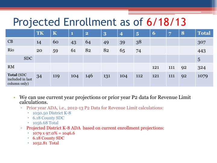 Projected Enrollment as of