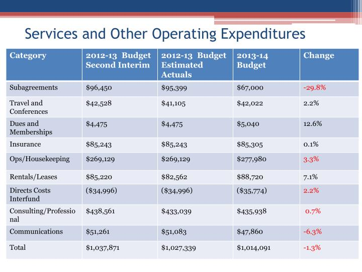 Services and Other Operating Expenditures