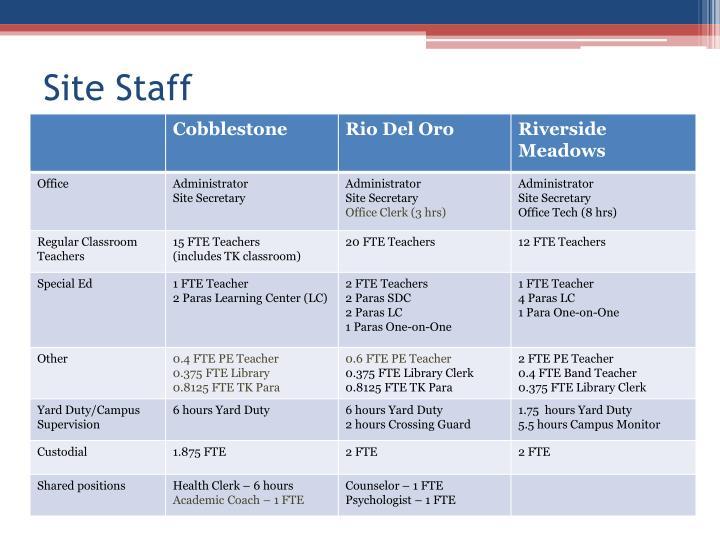 Site Staff