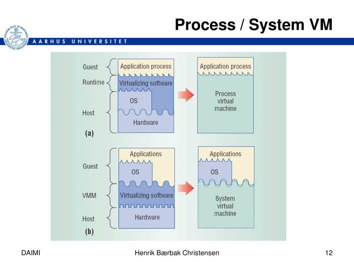 Process / System VM