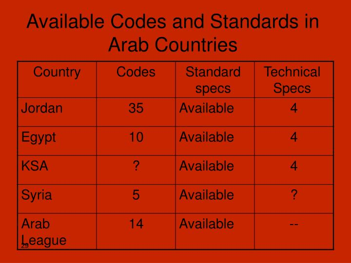 Available Codes and Standards in Arab Countries