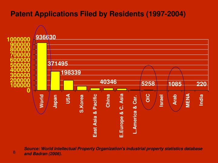 Patent Applications Filed by Residents (1997-2004)