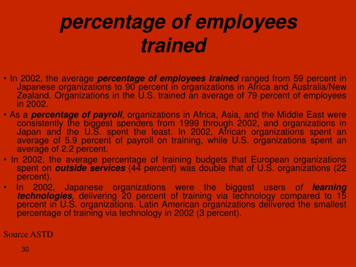 percentage of employees trained