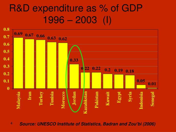 R&D expenditure as % of GDP