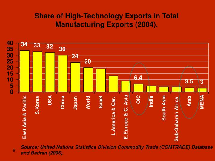 Share of High-Technology Exports in Total Manufacturing Exports (2004).