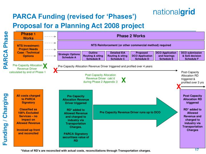 PARCA Funding (revised for 'Phases')