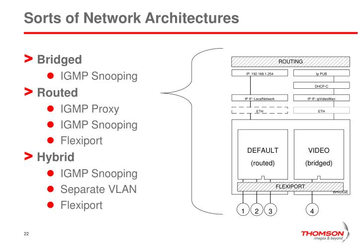 Sorts of Network Architectures