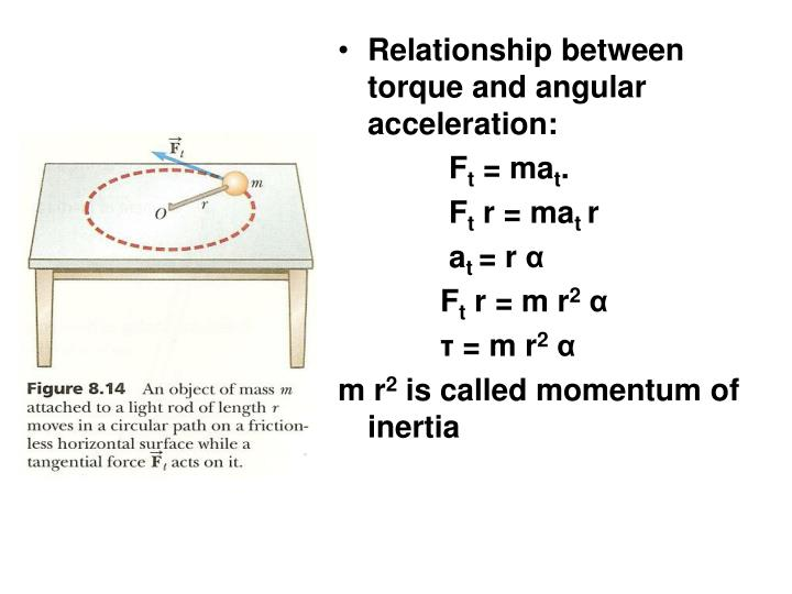 Relationship between torque and angular acceleration: