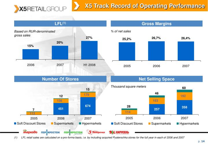 X5 Track Record of Operating Performance