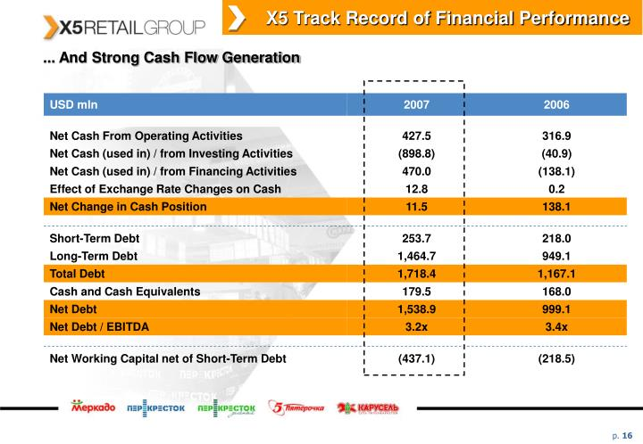 X5 Track Record of Financial Performance