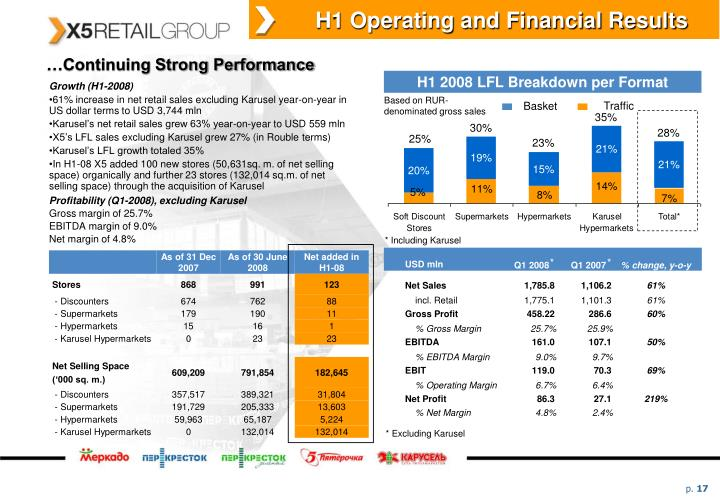 H1 Operating and Financial Results