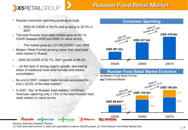 Russian Food Retail Market