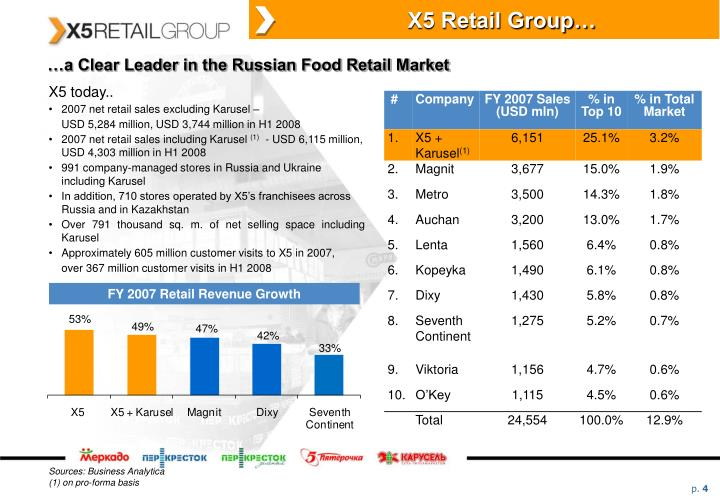 X5 Retail Group…