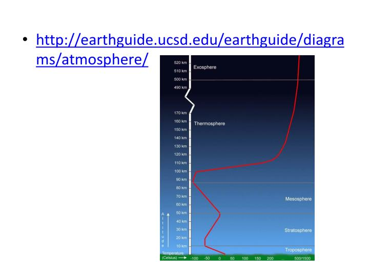 http://earthguide.ucsd.edu/earthguide/diagrams/atmosphere/