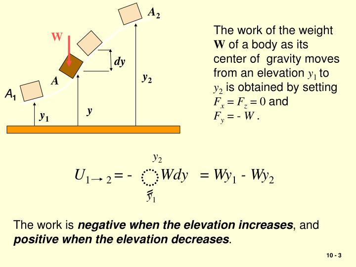 Kinetics of particles energy and momentum methods