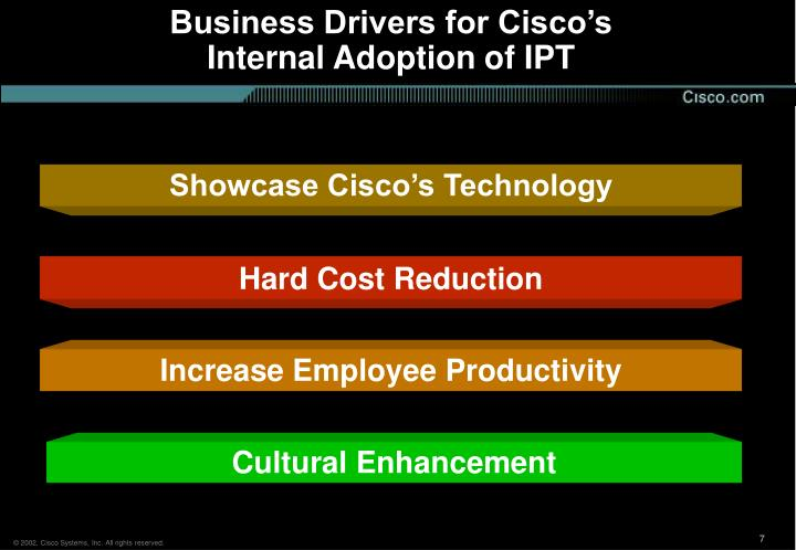 Business Drivers for Cisco's Internal Adoption of IPT