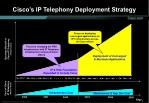 cisco s ip telephony deployment strategy