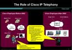 the role of cisco ip telephony