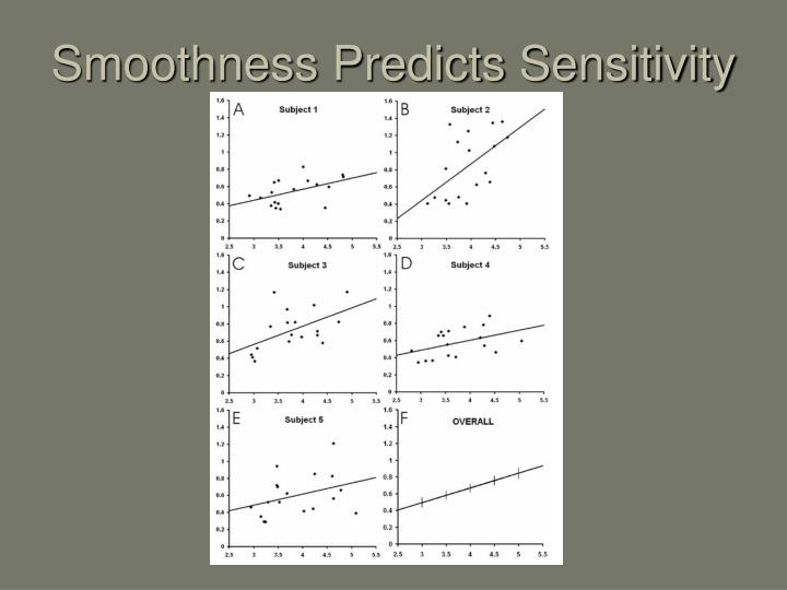 Smoothness Predicts Sensitivity