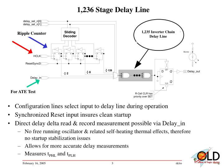 1,236 Stage Delay Line