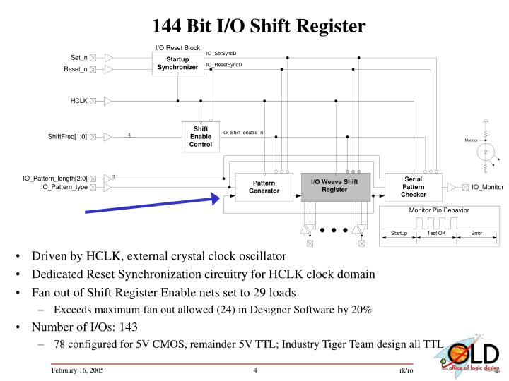 144 Bit I/O Shift Register