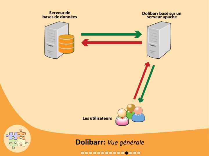 Dolibarr: