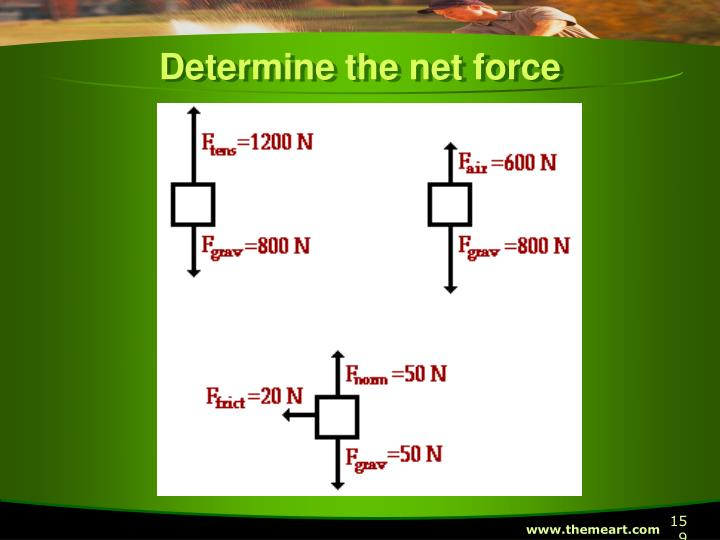 Determine the net force