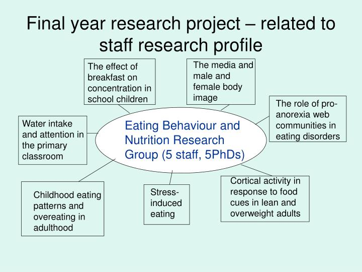 Final year research project – related to staff research profile