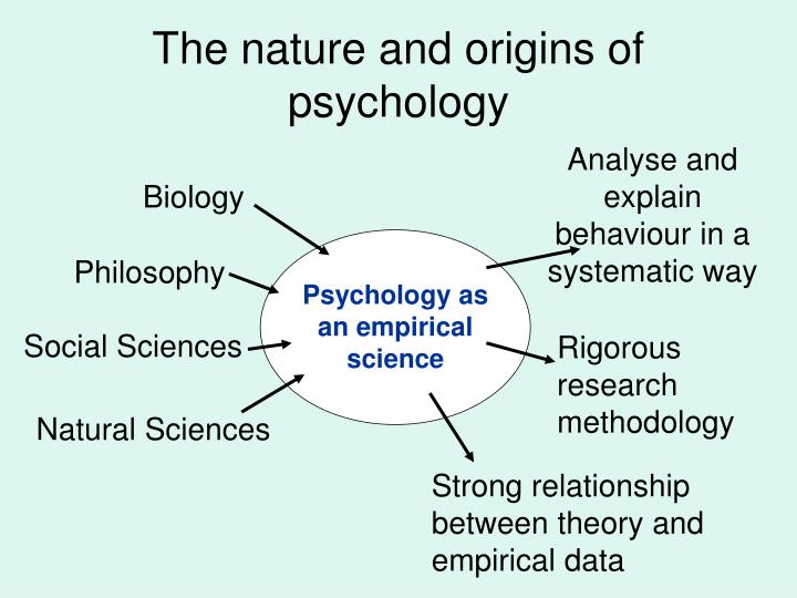 The nature and origins of psychology