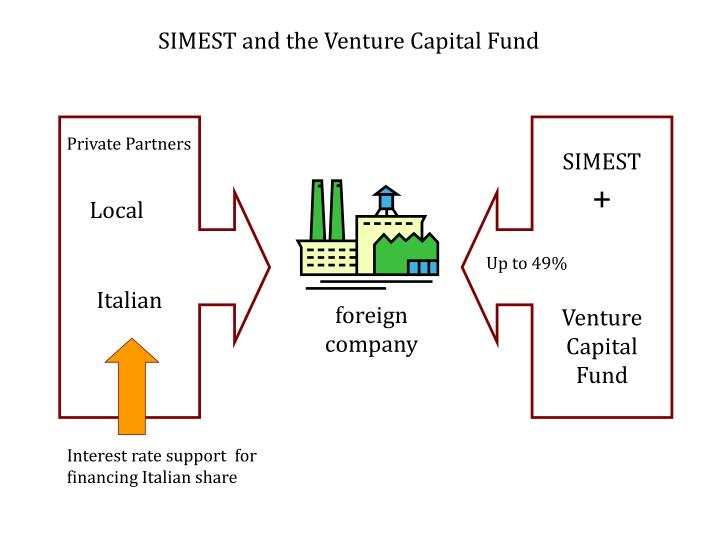 SIMEST and the Venture Capital