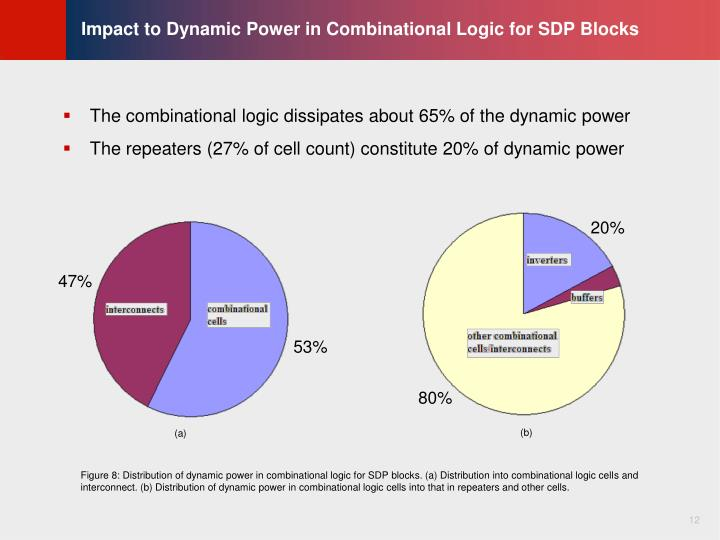 Impact to Dynamic Power in Combinational Logic for SDP Blocks