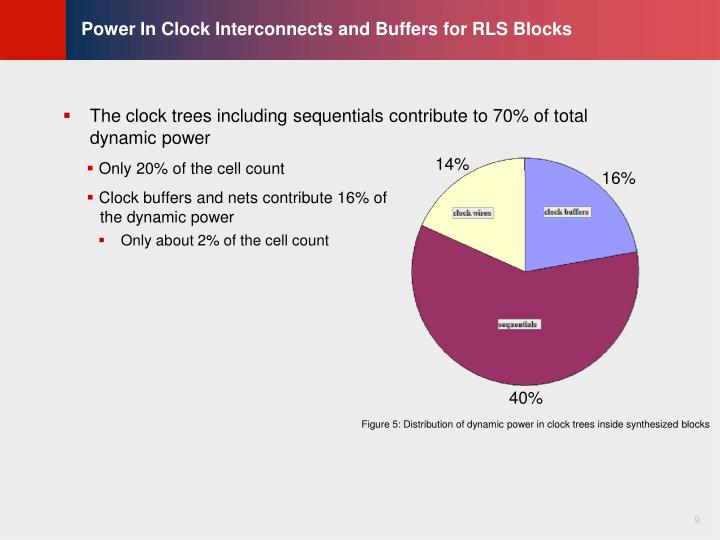 Power In Clock Interconnects and Buffers for RLS Blocks