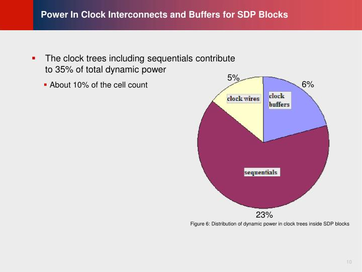 Power In Clock Interconnects and Buffers for SDP Blocks