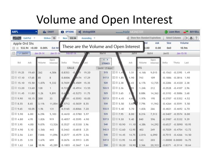 Volume and Open Interest