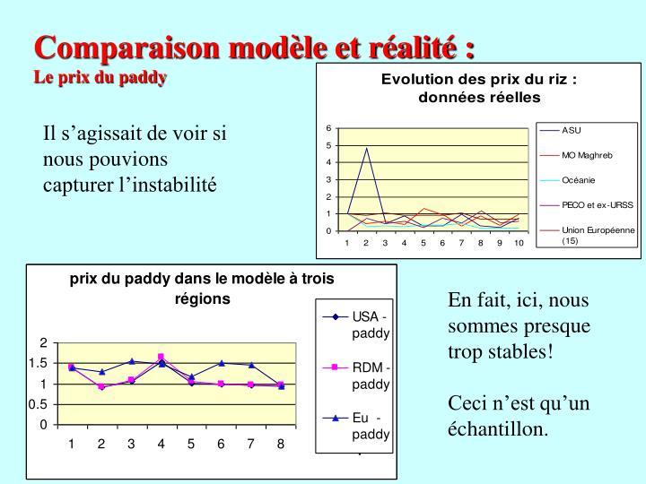 Comparaison modèle et réalité :