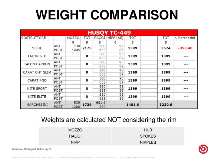WEIGHT COMPARISON