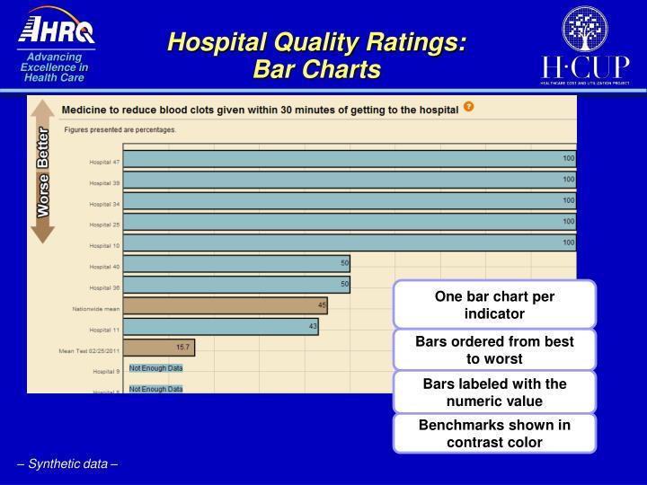 Hospital Quality Ratings:  Bar Charts