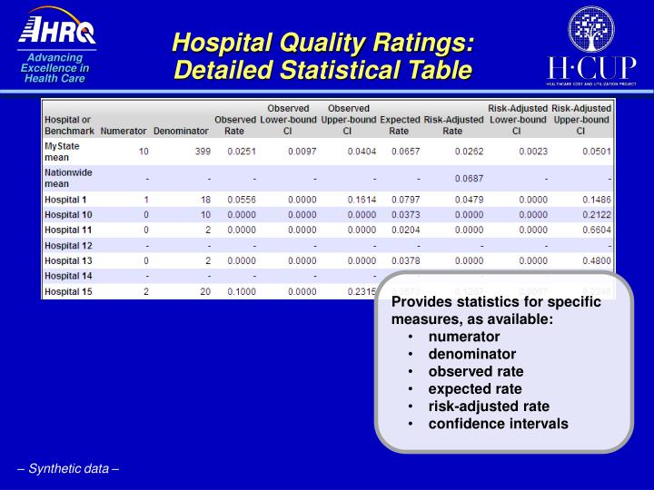 Hospital Quality Ratings:  Detailed Statistical Table