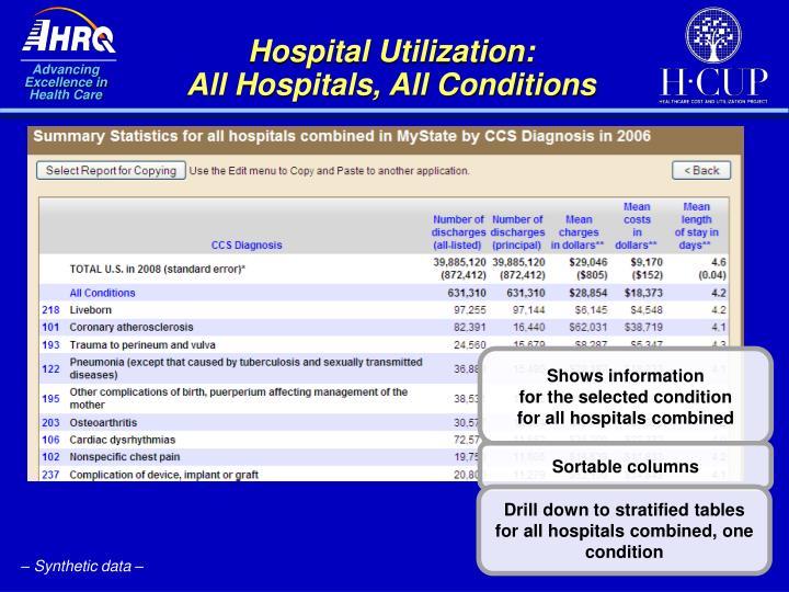 Hospital Utilization: