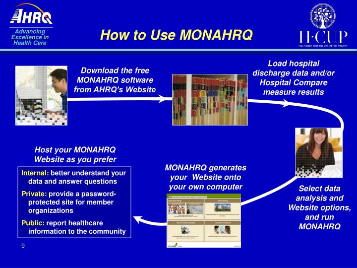 How to Use MONAHRQ