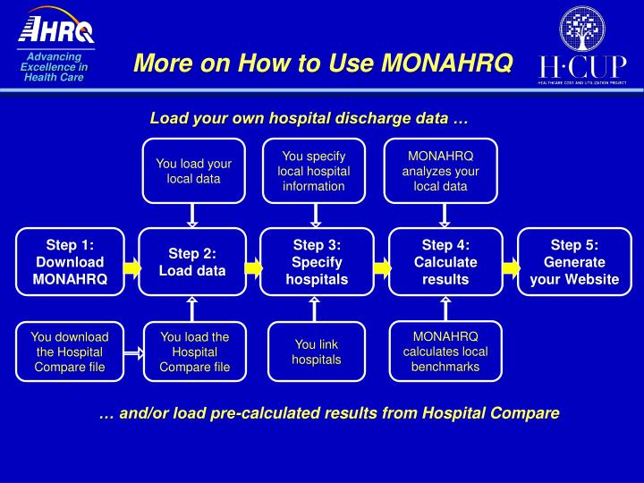 More on How to Use MONAHRQ