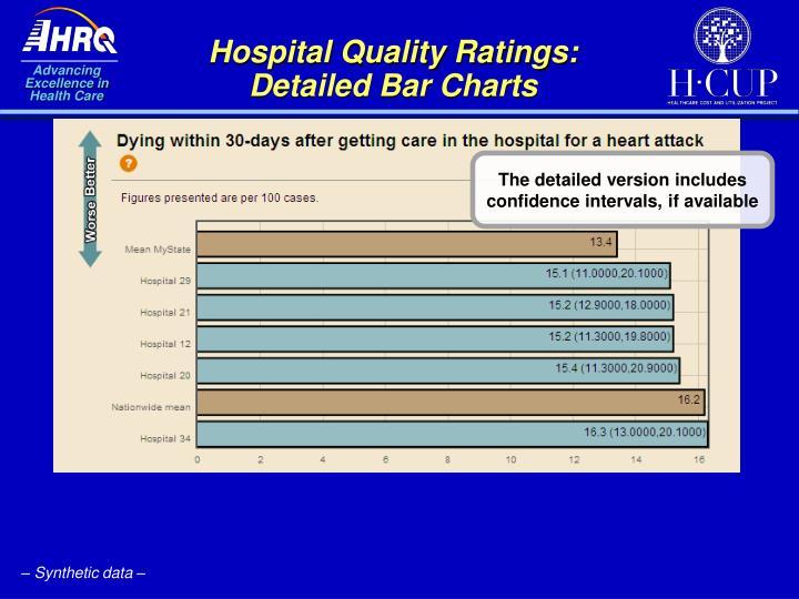 Hospital Quality Ratings:  Detailed Bar Charts