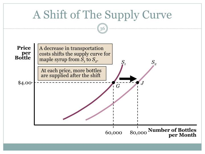 A decrease in transportation costs shifts the supply curve for maple syrup from