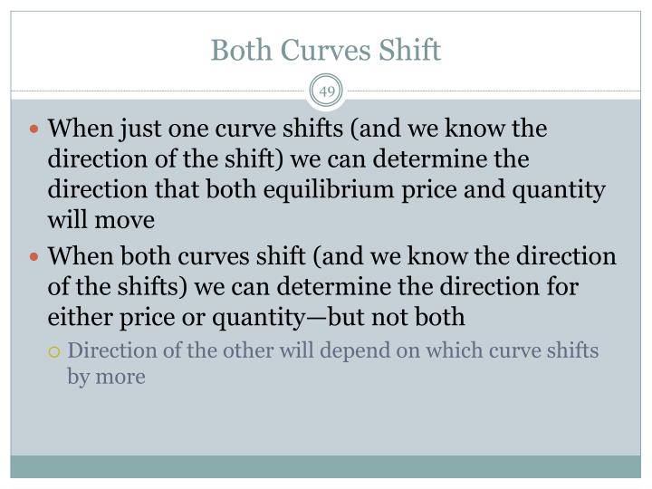 Both Curves Shift