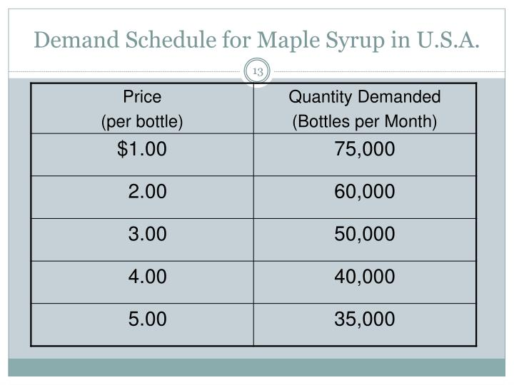 Demand Schedule for Maple Syrup in U.S.A.