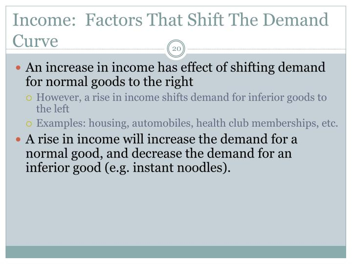 Income:  Factors That Shift The Demand Curve