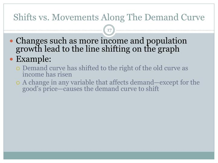 Shifts vs. Movements Along The Demand Curve
